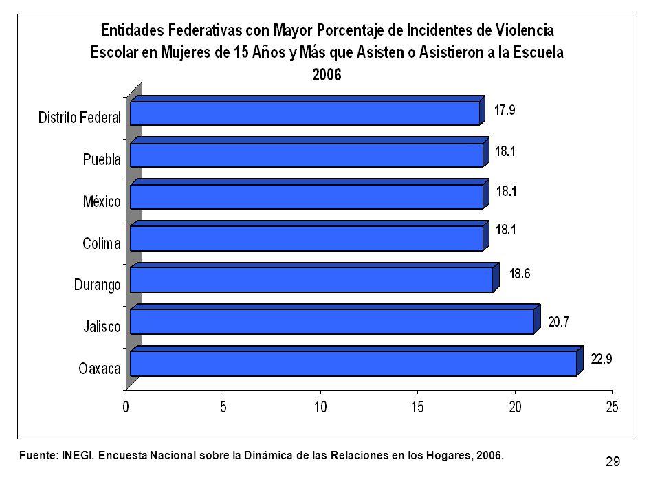 29 Fuente: INEGI. Encuesta Nacional sobre la Dinámica de las Relaciones en los Hogares, 2006.