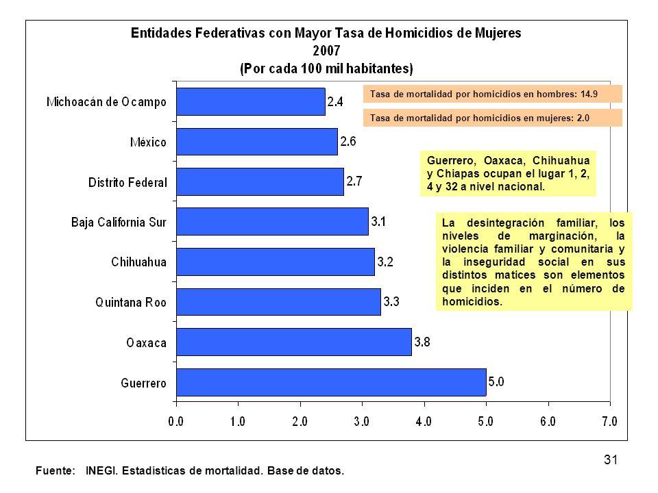 31 Fuente: INEGI. Estadísticas de mortalidad. Base de datos. Guerrero, Oaxaca, Chihuahua y Chiapas ocupan el lugar 1, 2, 4 y 32 a nivel nacional. La d