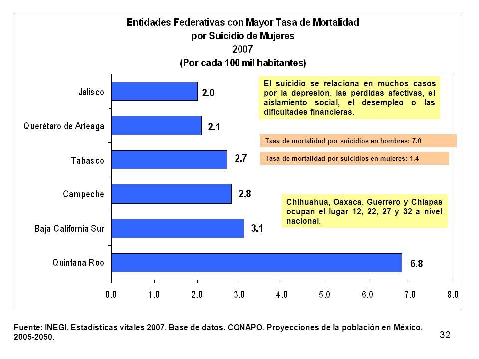 32 Fuente: INEGI. Estadísticas vitales 2007. Base de datos. CONAPO. Proyecciones de la población en México. 2005-2050. El suicidio se relaciona en muc