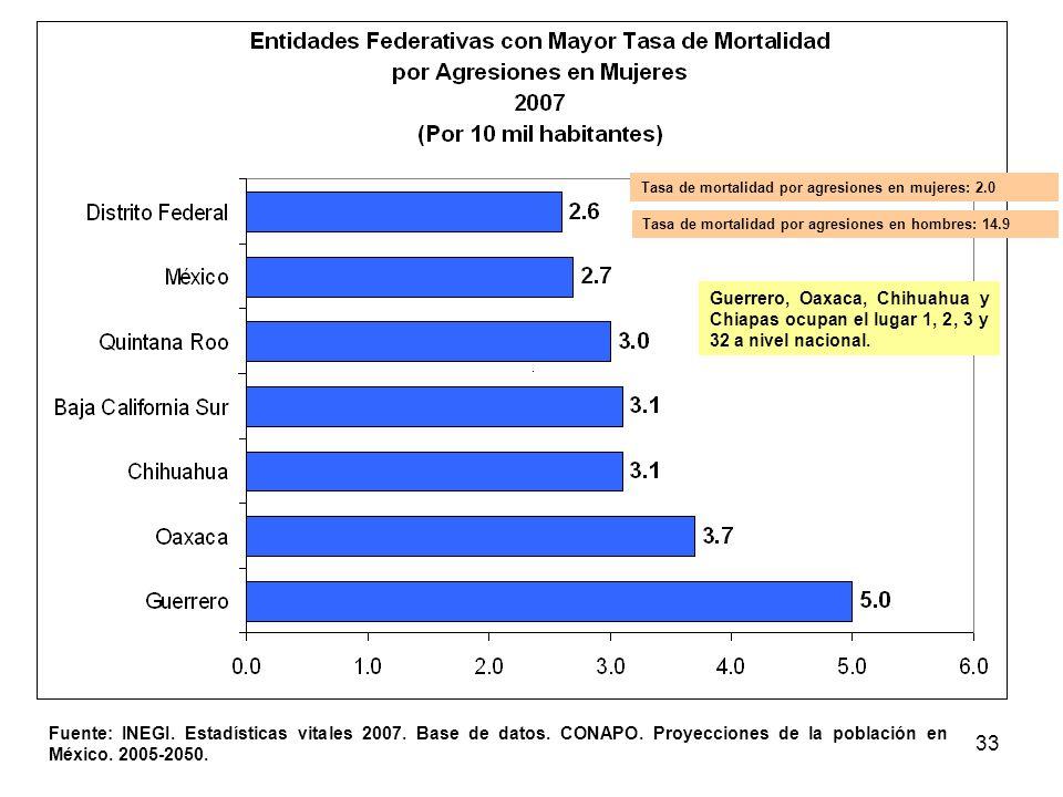 33 Fuente: INEGI. Estadísticas vitales 2007. Base de datos. CONAPO. Proyecciones de la población en México. 2005-2050. Guerrero, Oaxaca, Chihuahua y C