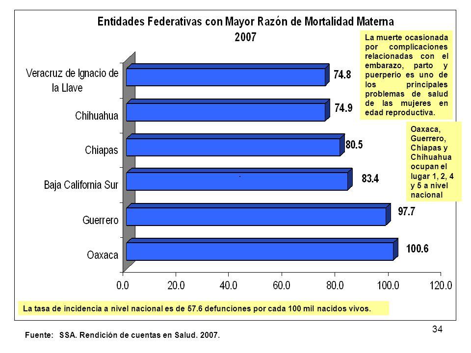 34 Fuente: SSA. Rendición de cuentas en Salud. 2007. (Por 100 mil nacidos vivos) La tasa de incidencia a nivel nacional es de 57.6 defunciones por cad