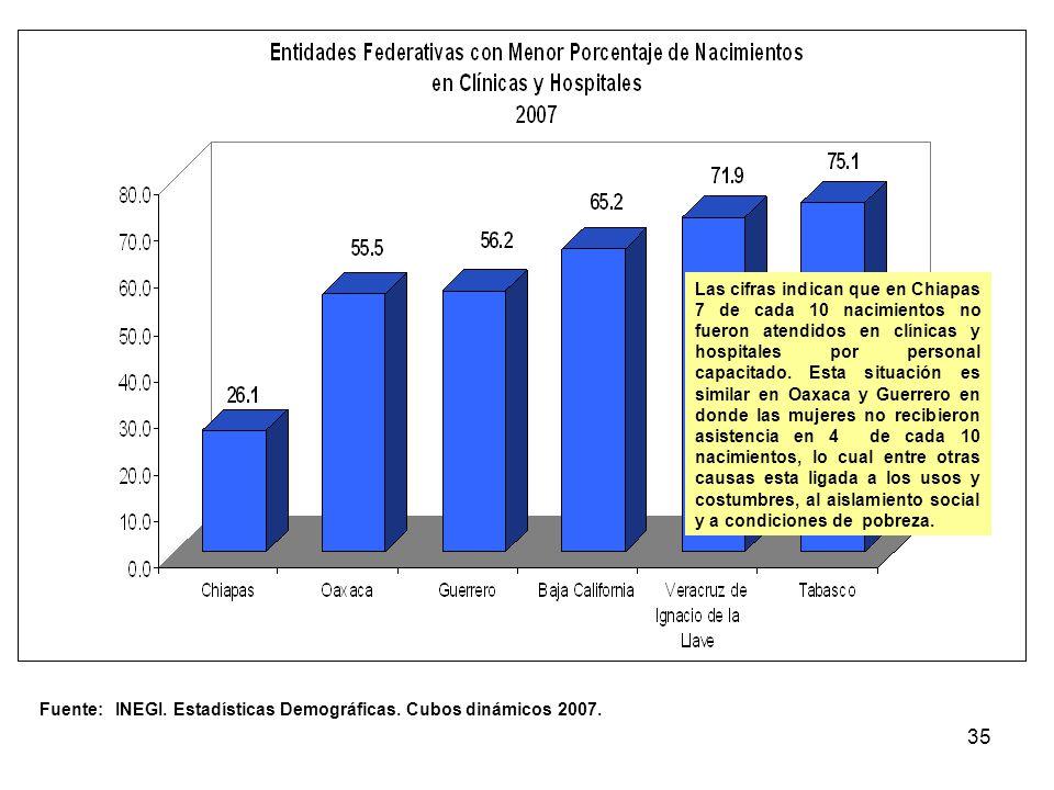 35 Fuente: INEGI. Estadísticas Demográficas. Cubos dinámicos 2007. Las cifras indican que en Chiapas 7 de cada 10 nacimientos no fueron atendidos en c