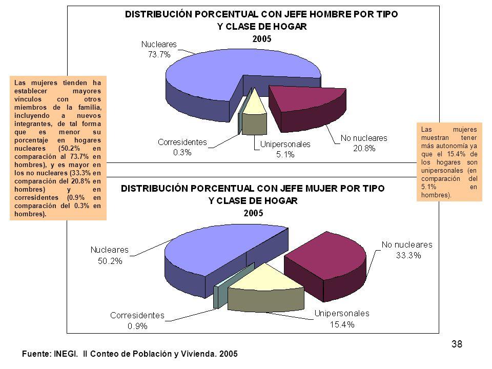 38 Fuente: INEGI. II Conteo de Población y Vivienda. 2005 Las mujeres tienden ha establecer mayores vínculos con otros miembros de la familia, incluye