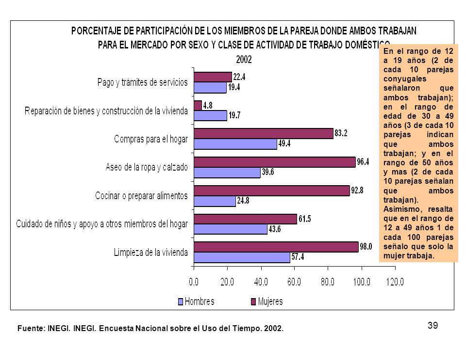39 Fuente: INEGI. INEGI. Encuesta Nacional sobre el Uso del Tiempo. 2002. En el rango de 12 a 19 años (2 de cada 10 parejas conyugales señalaron que a