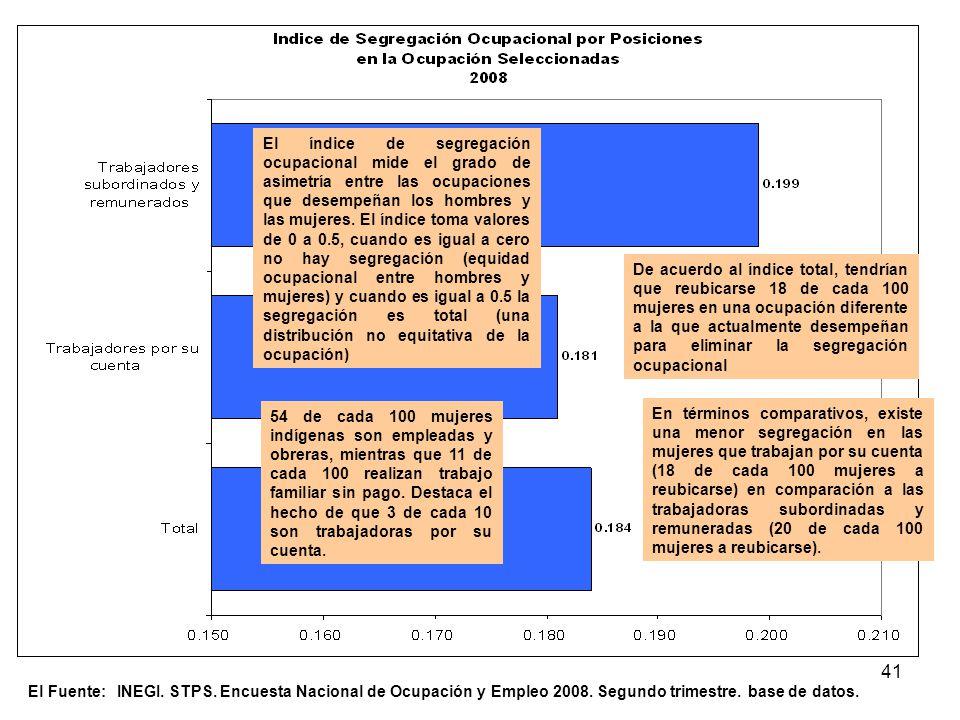 41 El Fuente: INEGI. STPS. Encuesta Nacional de Ocupación y Empleo 2008. Segundo trimestre. base de datos. El índice de segregación ocupacional mide e