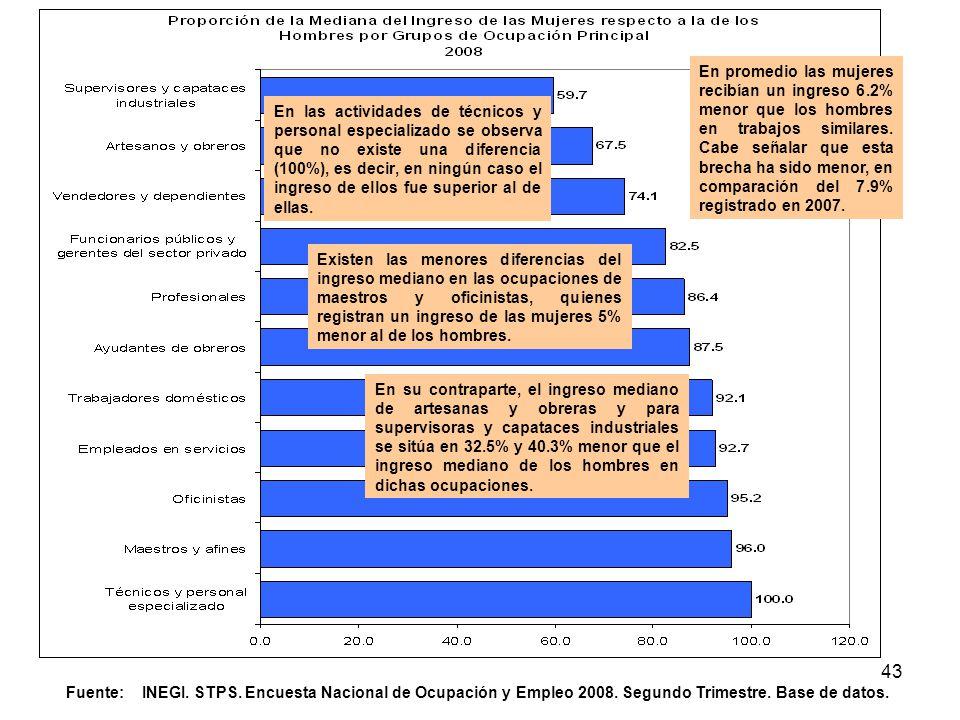 43 Fuente: INEGI. STPS. Encuesta Nacional de Ocupación y Empleo 2008. Segundo Trimestre. Base de datos. En su contraparte, el ingreso mediano de artes