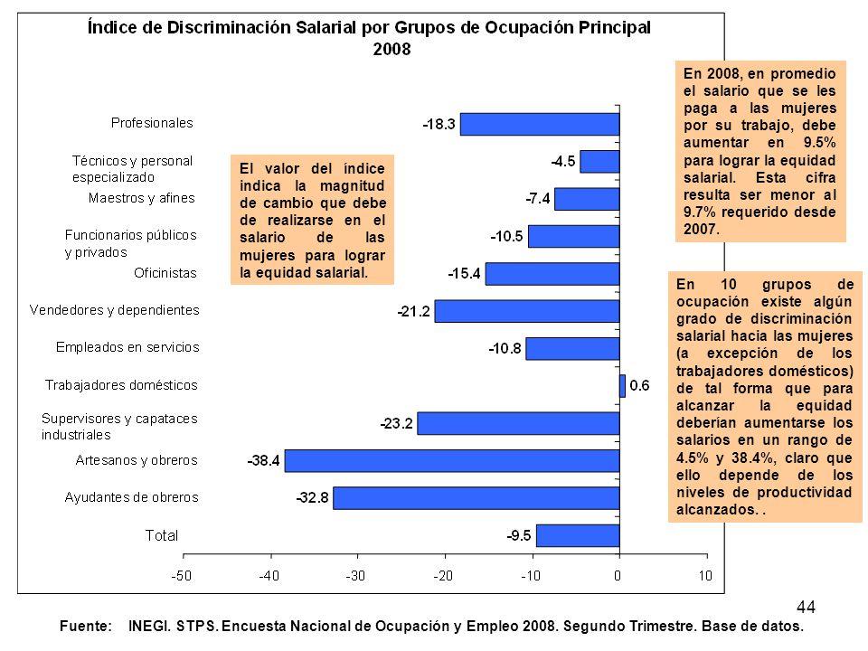 44 Fuente: INEGI. STPS. Encuesta Nacional de Ocupación y Empleo 2008. Segundo Trimestre. Base de datos. En 2008, en promedio el salario que se les pag