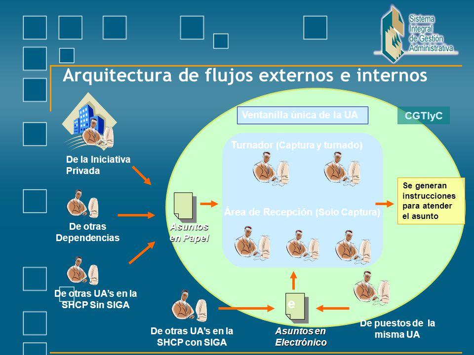 Arquitectura de flujos externos e internos Turnador (Captura y turnado) Área de Recepción (Solo Captura) Ventanilla única de la UA De la Iniciativa Pr