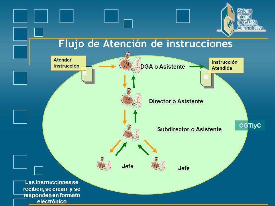 Flujo de Atención de instrucciones DGA o Asistente Subdirector o Asistente Jefe Las instrucciones se reciben, se crean y se responden en formato elect