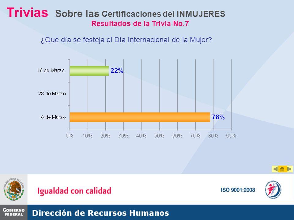 Trivias Sobre las Certificaciones del INMUJERES Resultados de la Trivia No.7 ¿Qué día se festeja el Día Internacional de la Mujer?