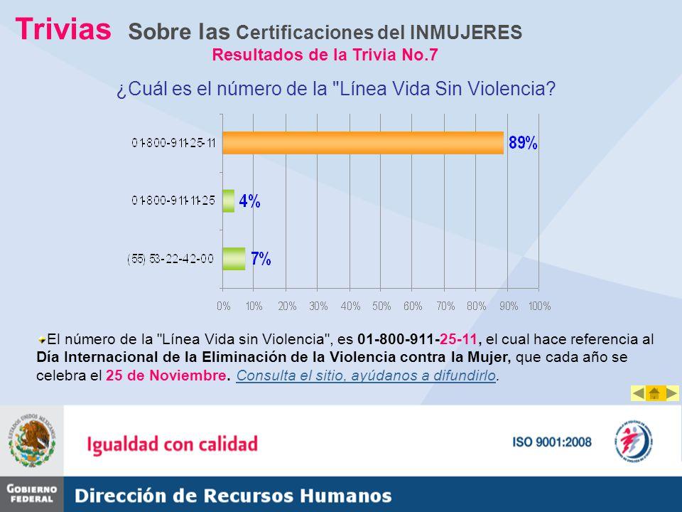 Trivias Sobre las Certificaciones del INMUJERES Resultados de la Trivia No.7 ¿Cuál es el número de la Línea Vida Sin Violencia.