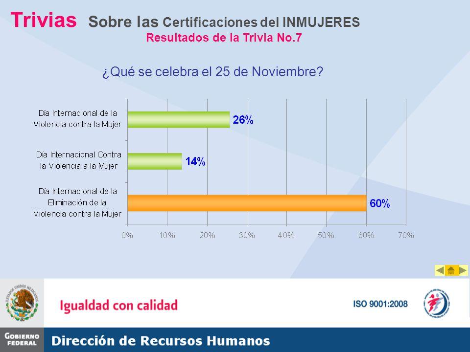 Trivias Sobre las Certificaciones del INMUJERES Resultados de la Trivia No.7 ¿Cuál es el slogan de la segunda etapa de la campaña Hombres Contra la Violencia (Campaña 2009).
