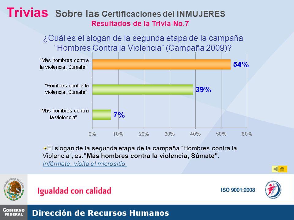 Trivias Sobre las Certificaciones del INMUJERES Resultados de la Trivia No.7 ¿Cuál es el slogan de la segunda etapa de la campaña Hombres Contra la Vi
