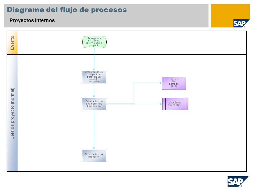 Diagrama del flujo de procesos Proyectos internos Evento Jefe de proyecto (normal) Registro de tiempos (211) Creación de un proyecto a partir de un mo