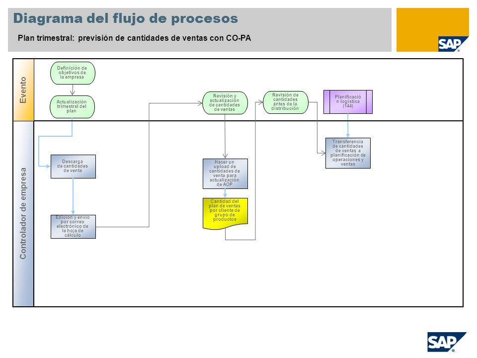 Diagrama del flujo de procesos Plan trimestral: previsión de cantidades de ventas con CO-PA Planificació n logística (144) Actualización trimestral de