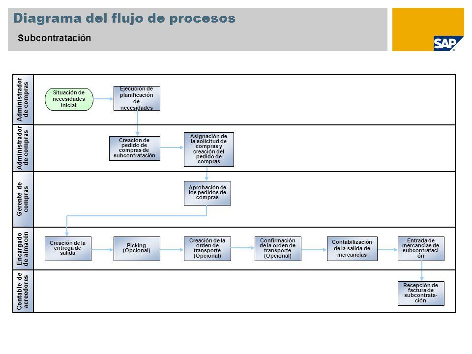 Diagrama del flujo de procesos Subcontratación Administrador de compras Gerente de compras Contable de acreedores Creación de pedido de compras de sub