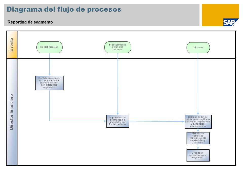 Diagrama del flujo de procesos Reporting de segmento Evento Contabilización Procesamiento de fin del período Director financiero Balance de fin de per