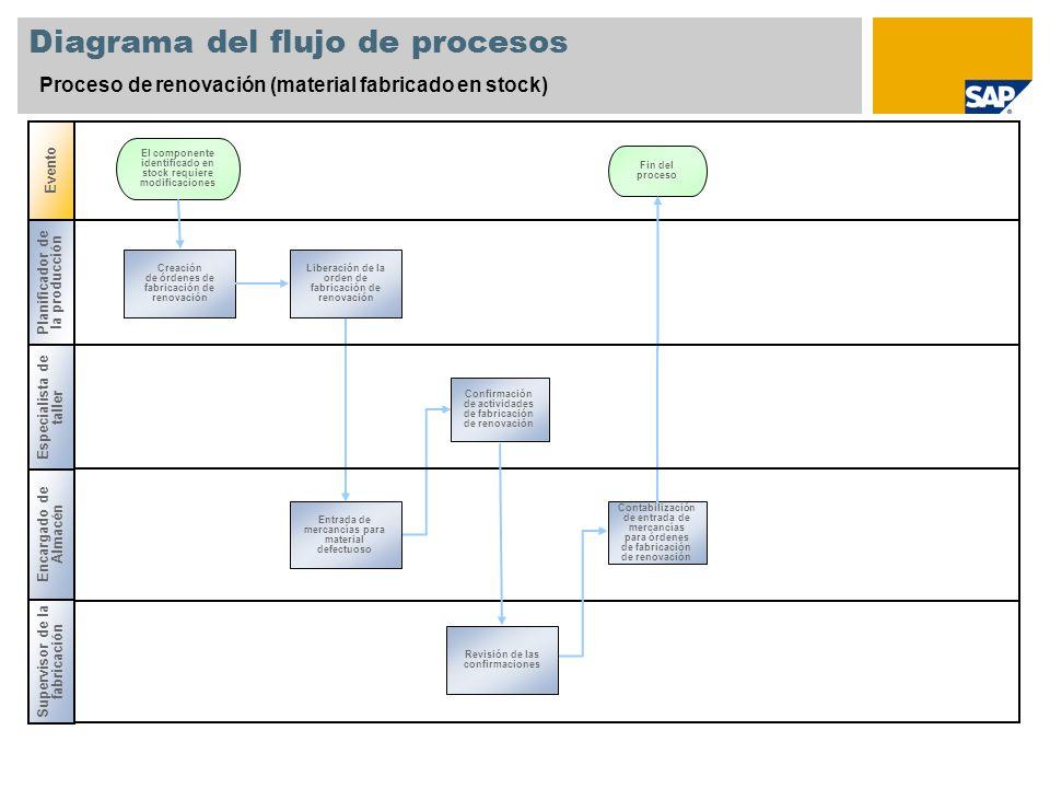 Diagrama del flujo de procesos Proceso de renovación (material fabricado en stock) Evento Planificador de la producción Encargado de Almacén Creación
