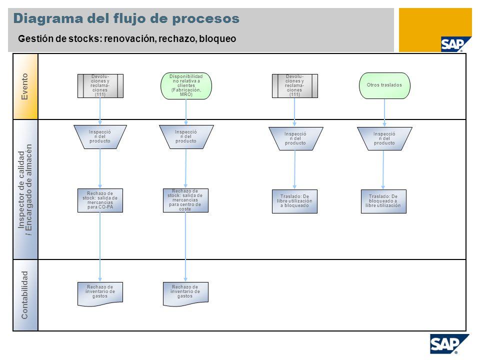 Diagrama del flujo de procesos Gestión de stocks: renovación, rechazo, bloqueo Evento Contabilidad Inspector de calidad / Encargado de almacén Devolu-