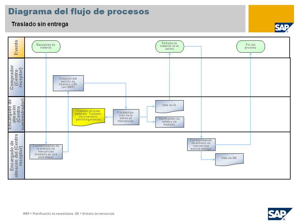 Diagrama del flujo de procesos Traslado sin entrega Encargado de almacén del (Centro receptor) Evento Necesidad de material Entrada de material en el