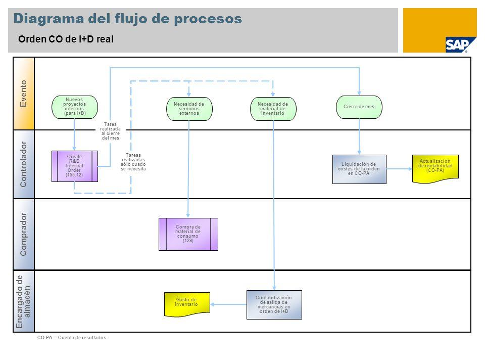Diagrama del flujo de procesos Orden CO de I+D real Controlador Encargado de almacén Evento Comprador Create R&D Internal Order (155.12) Liquidación de costes de la orden en CO-PA Nuevos proyectos internos (para I+D) Actualización de rentabilidad (CO-PA) CO-PA = Cuenta de resultados Tarea realizada al cierre del mes Necesidad de servicios externos Cierre de mes Necesidad de material de inventario Compra de material de consumo (129) Contabilización de salida de mercancías en orden de I+D Gasto de inventario Tareas realizadas sólo cuado se necesita