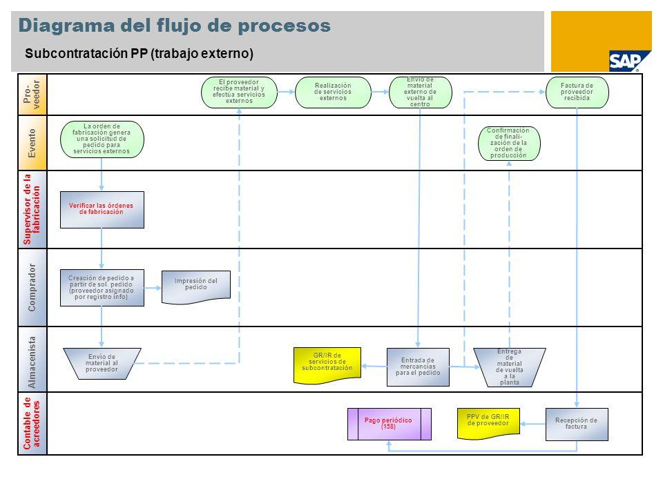 Diagrama del flujo de procesos Subcontratación PP (trabajo externo) Comprador Pro- veedor Almacenista Creación de pedido a partir de sol.