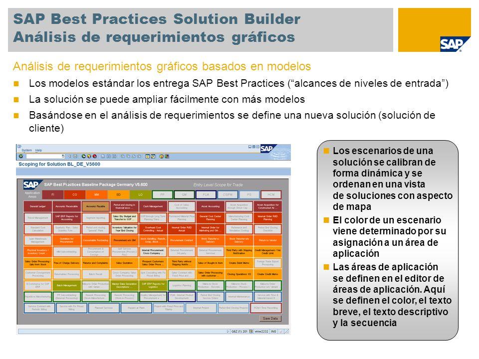 SAP Best Practices Solution Builder Análisis de requerimientos gráficos Análisis de requerimientos gráficos basados en modelos Los modelos estándar lo
