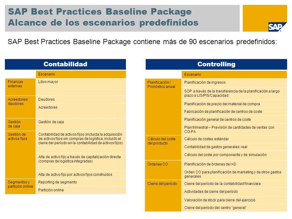 SAP Best Practices Baseline Package Alcance de los escenarios predefinidos Reporting de segmentoSegmentos y partición online Partición online Gestión