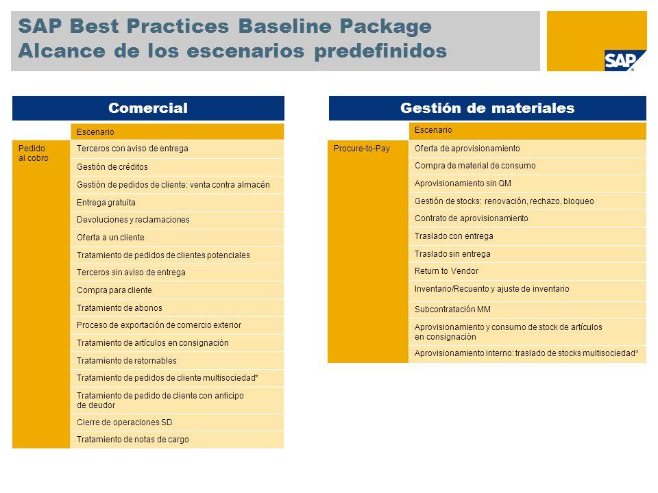 SAP Best Practices Baseline Package Alcance de los escenarios predefinidos Escenario Forecast-to- Stock Planificación logística Fabricación contra stock - fabricación discreta Fabricación contra stock – Industria de procesos Fabricación contra pedido con configuración de variantes Fabricación contra pedido sin configuración de variantes Fabricación repetitiva PP Subcontracting (External Processing) Proceso de renovación (material fabricado en stock) Proceso de renovación (trabajo en curso) Planificación de la producción y controlLogística general / PLM / QM Escenario Logística generalGestión de lotes Gestión de números de serie (como parte integrada de los escenarios seleccionados) Recuperación de lotes Gestión de calidad Gestión de calidad para aprovisionamiento con evaluación de proveedores PLMEasy DMS (como parte integrada de los escenarios seleccionados) Desarrollo interno de productos (con PS / ECM)