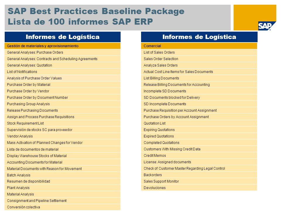 SAP Best Practices Baseline Package Lista de 100 informes SAP ERP Servicio Service Notifications Service and Maintenance Orders Equipment list Cost Analysis Scheduling Overview Producción Production Order Information System Missing Parts Info System Planificación de capacidad Long-Term Capacity Planning Long-Term Planning: MRP List Change Plan Evaluation of Product Group Planning Selection: Plan/Actual/Variance Costs/Revenues/Expenditures/Receipts Actual/Plan/Variance Absolute/ Variance % Order Progress Report Display Production Order Confirmation Producción Informes generales Lista de MRP List Display of Purchase Requisitions Stock Overview Outbound delivery monitor Informes de Logística Libro mayor Recurring Entry Documents G/L Account Statements Balance contable Comparación real/real de balances contables.