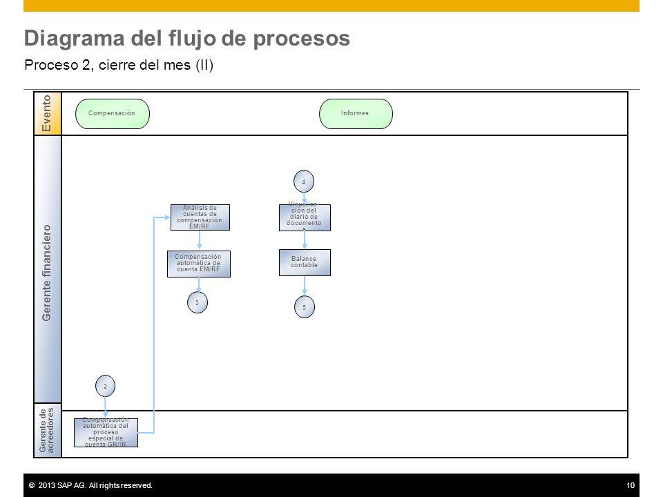 ©2013 SAP AG. All rights reserved.10 Diagrama del flujo de procesos Proceso 2, cierre del mes (II) Gerente financiero Gerente de acreedores Evento Com