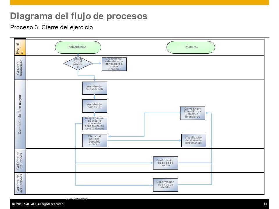 ©2013 SAP AG. All rights reserved.11 Diagrama del flujo de procesos Proceso 3: Cierre del ejercicio Gerente de acreedores Evento Gerente de deudores D