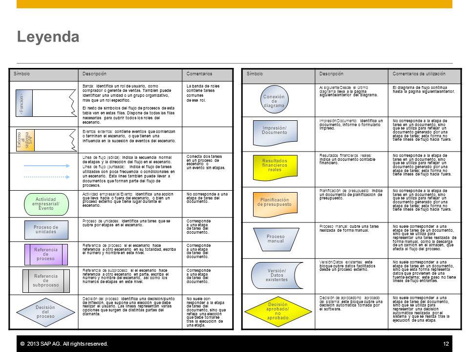 ©2013 SAP AG. All rights reserved.12 Leyenda SímboloDescripciónComentarios Banda: identifica un rol de usuario, como comprador o gerente de ventas. Ta