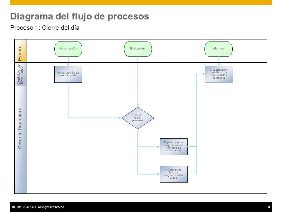 ©2013 SAP AG. All rights reserved.8 Diagrama del flujo de procesos Proceso 1: Cierre del día Gerente financiero Evento Decisió n del proceso Actualiza