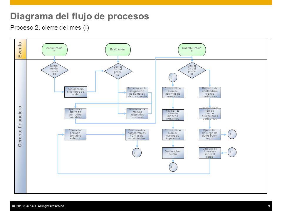 ©2013 SAP AG. All rights reserved.9 Diagrama del flujo de procesos Proceso 2, cierre del mes (I) Gerente financiero Evento Decisi ón del proce so Actu