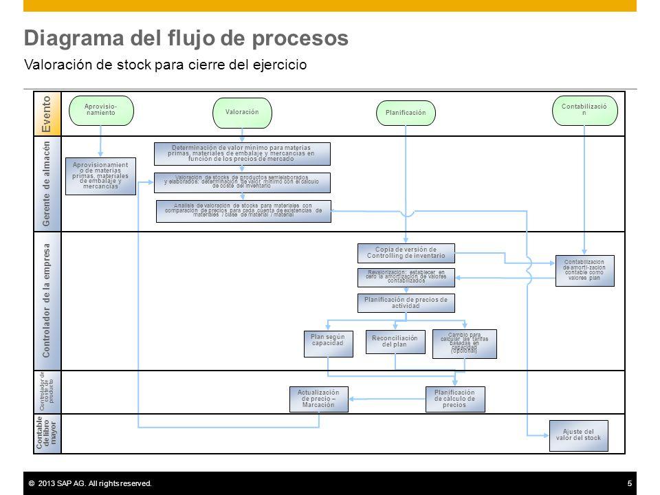 ©2013 SAP AG. All rights reserved.5 Diagrama del flujo de procesos Valoración de stock para cierre del ejercicio Contable de libro mayor Controlador d
