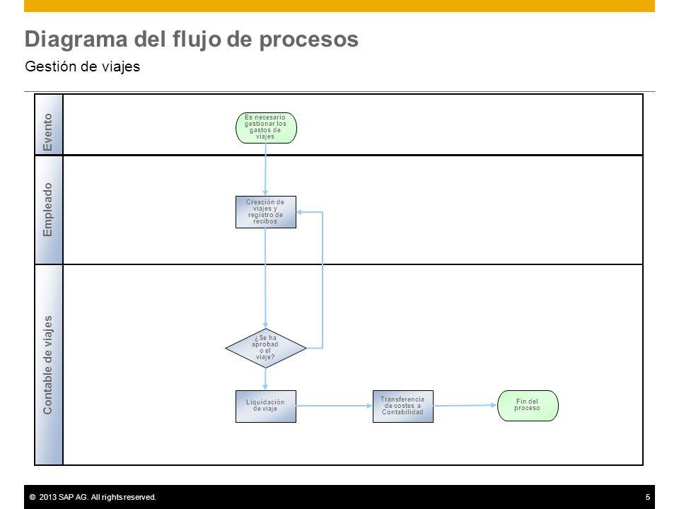 ©2013 SAP AG. All rights reserved.5 Diagrama del flujo de procesos Gestión de viajes Contable de viajes Evento Empleado ¿Se ha aprobad o el viaje? Cre