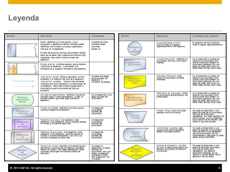©2013 SAP AG. All rights reserved.7 Apéndice Datos maestros utilizados Viaje Número de personal