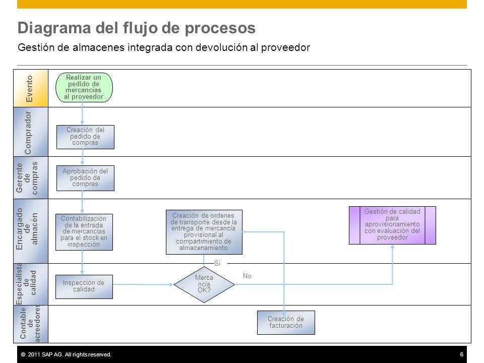©2011 SAP AG. All rights reserved.6 Diagrama del flujo de procesos Gestión de almacenes integrada con devolución al proveedor Evento Comprador Encarga