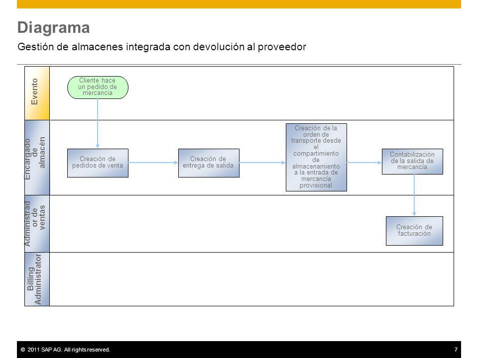 ©2011 SAP AG. All rights reserved.7 Diagrama Gestión de almacenes integrada con devolución al proveedor Administrad or de ventas Creación de pedidos d
