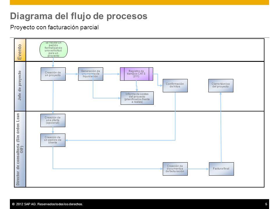 ©2012 SAP AG. Reservados todos los derechos.5 Diagrama del flujo de procesos Proyecto con facturación parcial Jefe de proyecto Director de consultoría