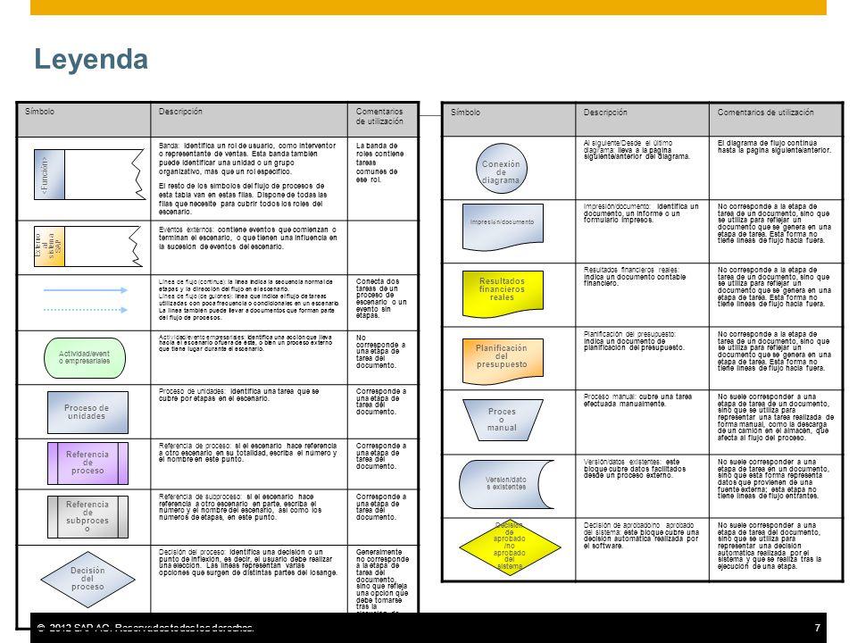 ©2012 SAP AG. Reservados todos los derechos.7 Leyenda SímboloDescripciónComentarios de utilización Banda: identifica un rol de usuario, como intervent