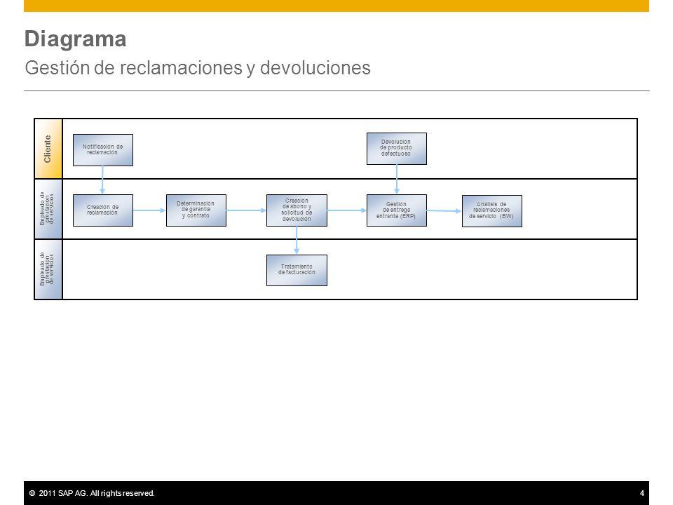 ©2011 SAP AG. All rights reserved.4 Diagrama Gestión de reclamaciones y devoluciones Empleado de prestación de servicios Creación de reclamación Trata