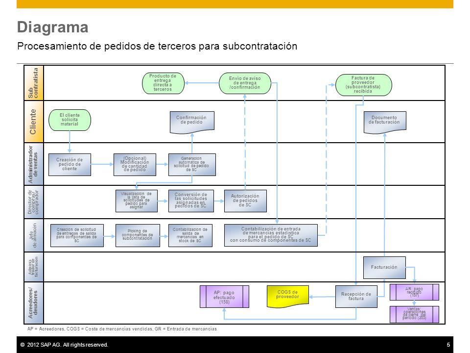 ©2012 SAP AG. All rights reserved.5 Diagrama Procesamiento de pedidos de terceros para subcontratación Administrador de ventas Director de compras/ co