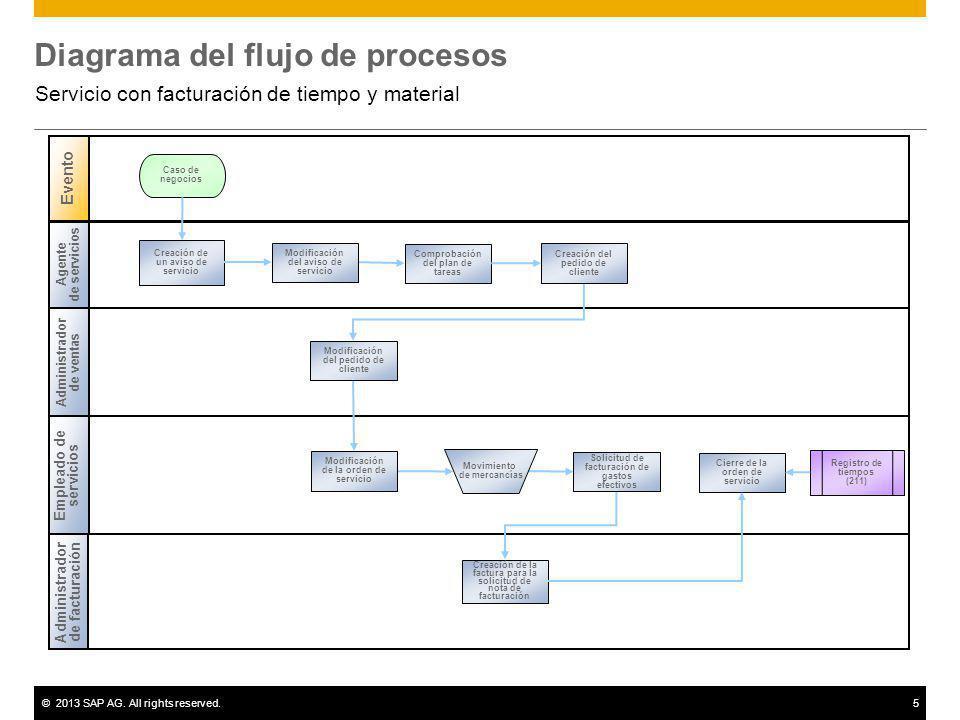 ©2013 SAP AG. All rights reserved.5 Diagrama del flujo de procesos Servicio con facturación de tiempo y material Agente de servicios Administrador de