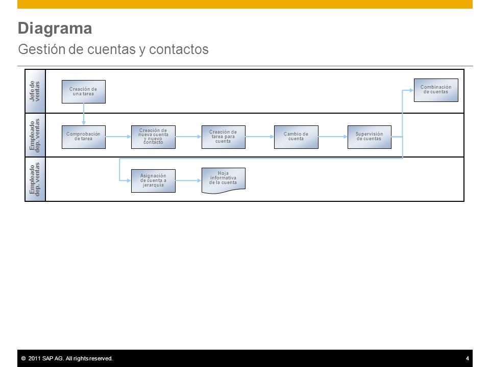©2011 SAP AG. All rights reserved.4 Diagrama Gestión de cuentas y contactos Empleado dep.