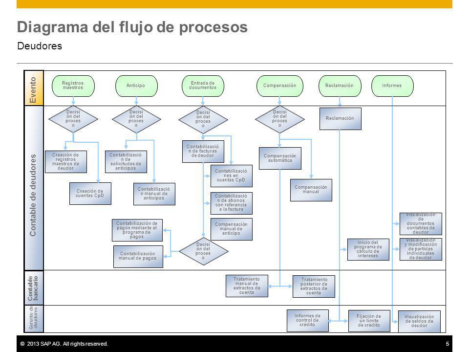 ©2013 SAP AG. All rights reserved.5 Diagrama del flujo de procesos Deudores Decisi ón del proces o Registros maestros Anticipo Creación de cuentas CpD