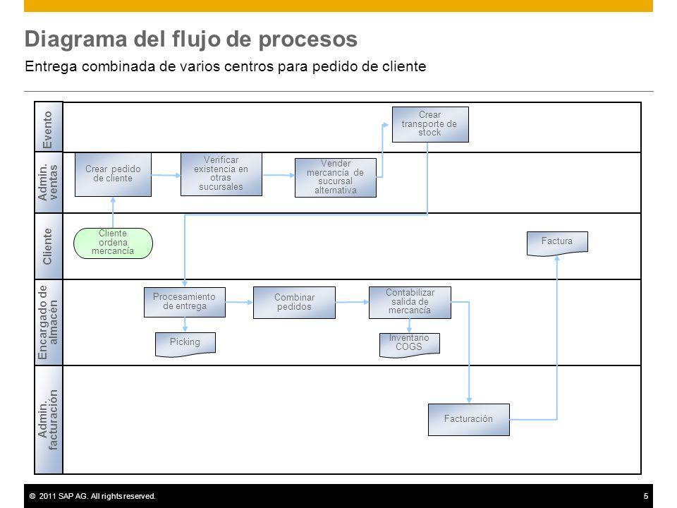 ©2011 SAP AG. All rights reserved.5 Diagrama del flujo de procesos Entrega combinada de varios centros para pedido de cliente Cliente Admin. facturaci