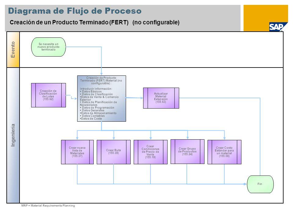 Diagrama de Flujo de Proceso Creación de un Producto Terminado (FERT) (no configurable) Ingeniería Evento Creación de Producto Terminado (FERT) Materi