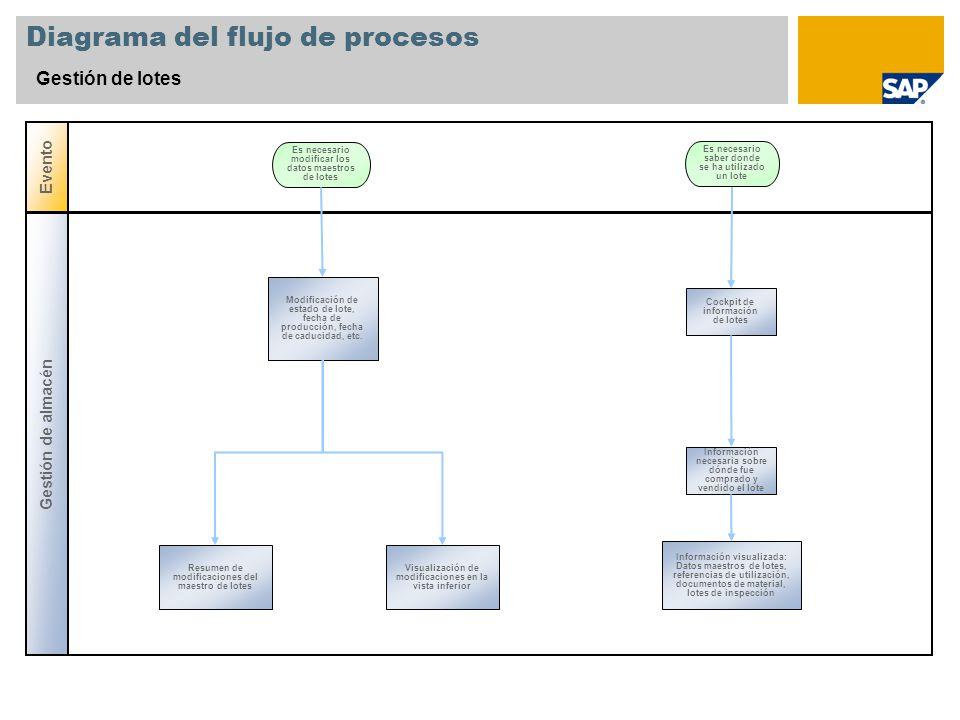 Diagrama del flujo de procesos Gestión de lotes Gestión de almacén Evento Modificación de estado de lote, fecha de producción, fecha de caducidad, etc.